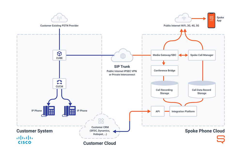 Spoke Phone Deployment Model Cisco Integration