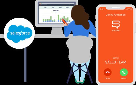 Spoke Salesforce Integration